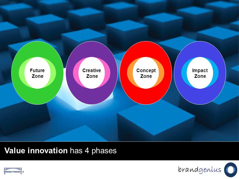 Value innovation has 4 phases brandgenius Concept Zone Impact Zone Concept Zone Creative Zone Future Zone
