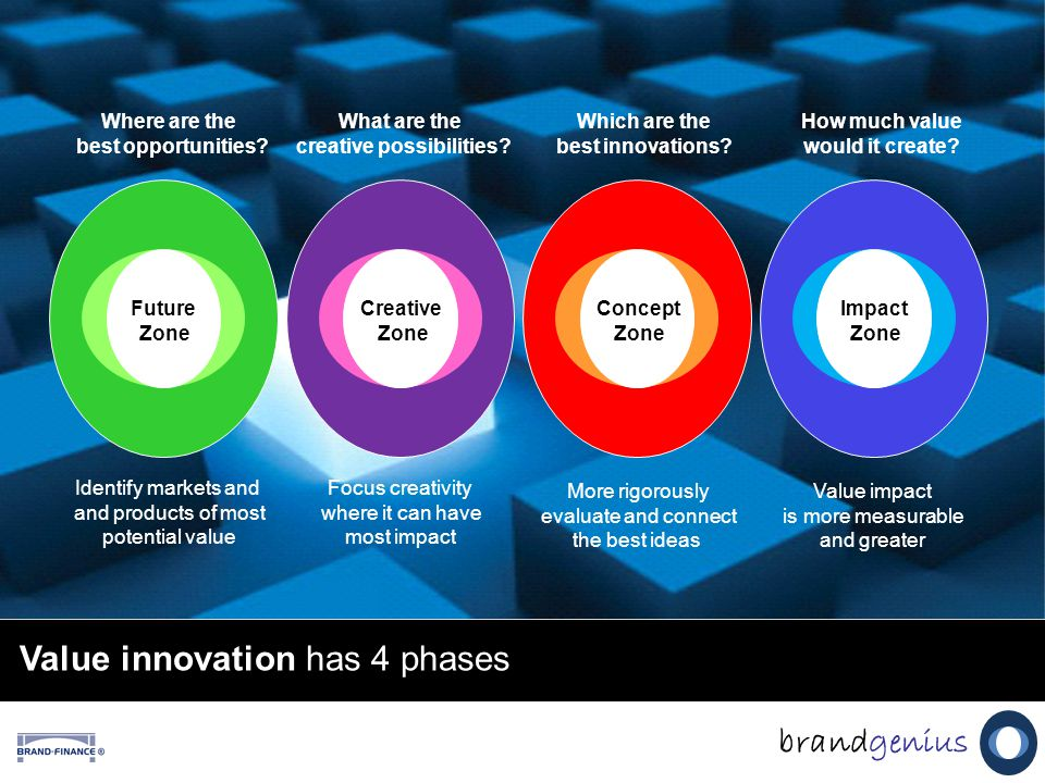 Value innovation has 4 phases brandgenius Concept Zone Impact Zone Concept Zone Creative Zone Future Zone Where are the best opportunities.