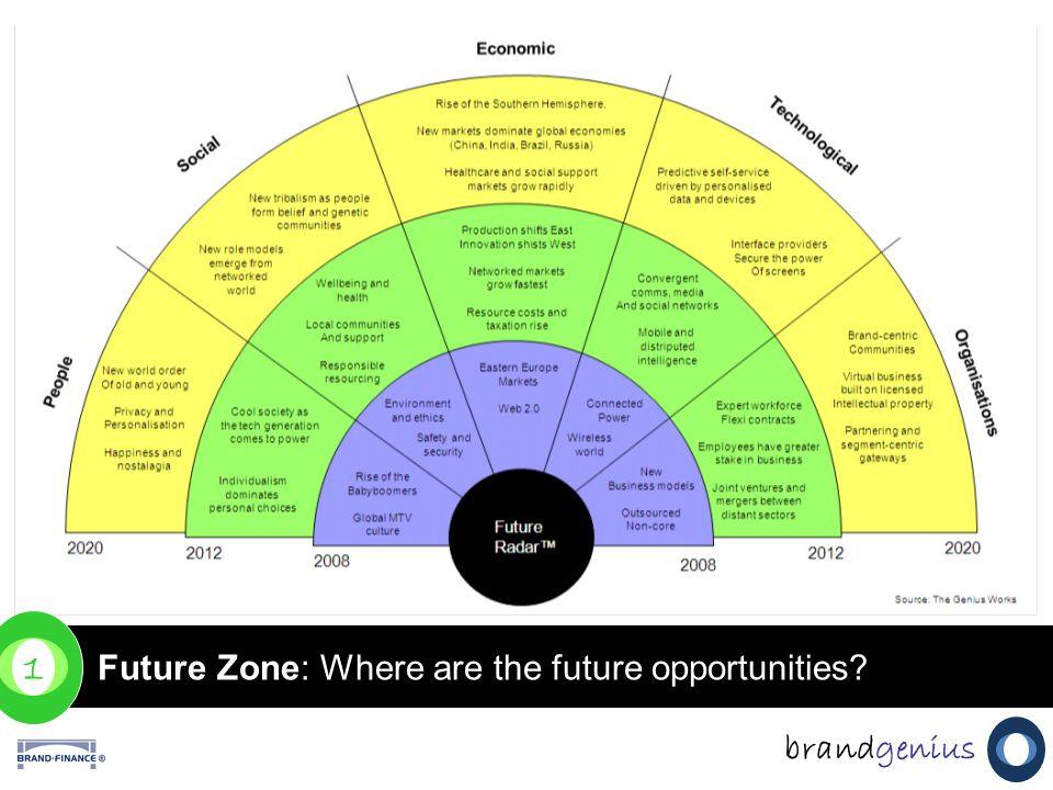 Future Zone: Where are the future opportunities? 1