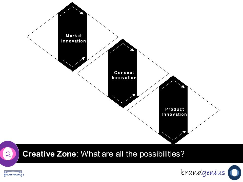 Creative Zone: What are all the possibilities 2 brandgenius