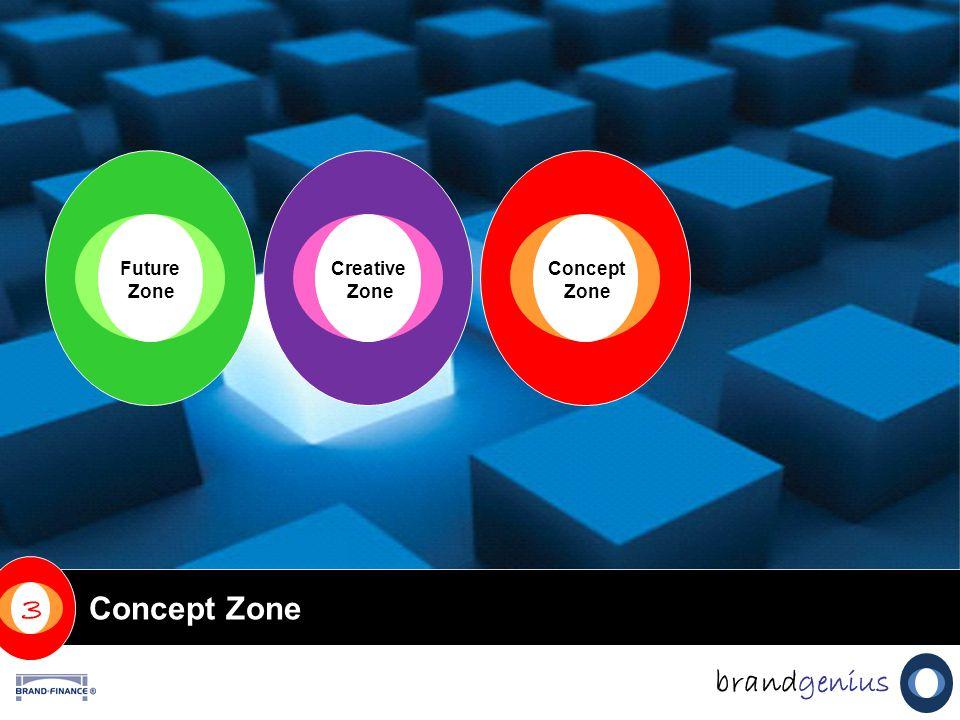 Concept Zone Creative Zone Future Zone Concept Zone 3