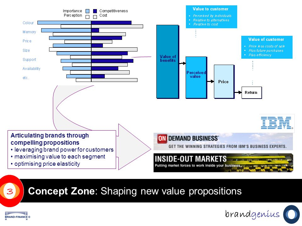 Concept Zone: Shaping new value propositions brandgenius 3 Articulating brands through compelling propositions leveraging brand power for customers maximising value to each segment optimising price elasticity