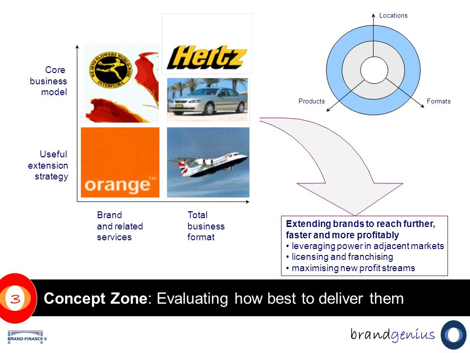 Concept Zone: Evaluating how best to deliver them brandgenius 3 Extending brands to reach further, faster and more profitably leveraging power in adjacent markets licensing and franchising maximising new profit streams Core business model Useful extension strategy Total business format Brand and related services ProductsFormats Locations