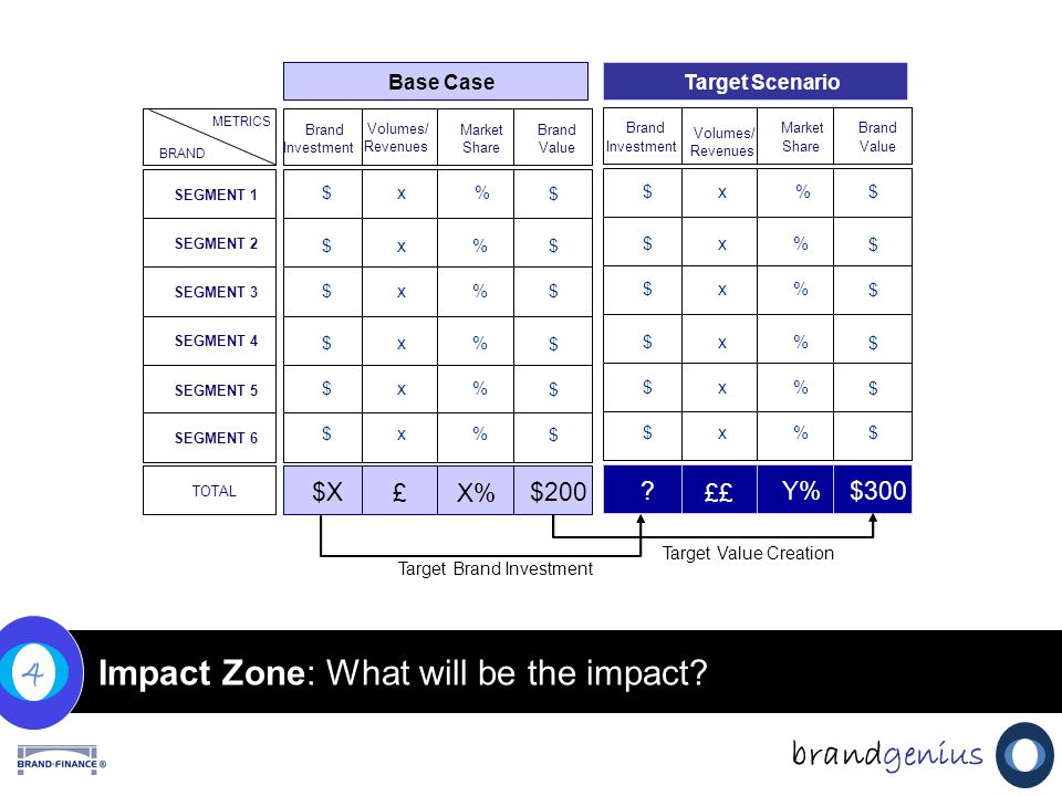 Impact Zone: What will be the impact.