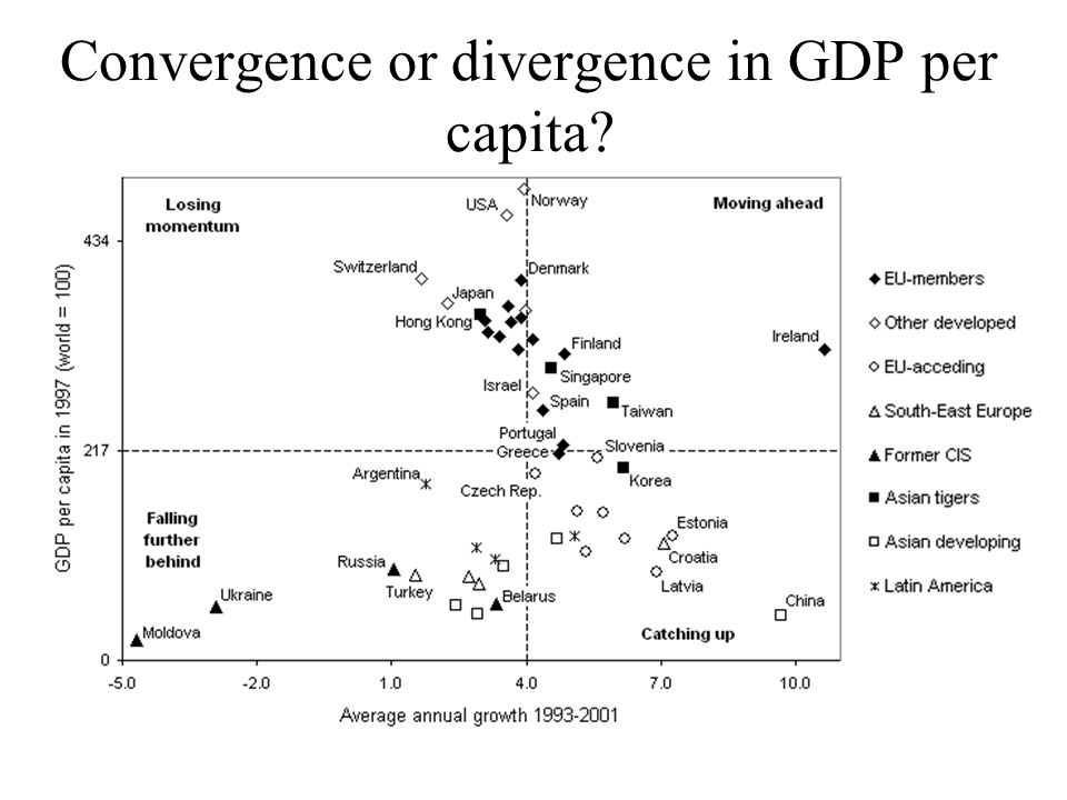 Convergence or divergence in GDP per capita?