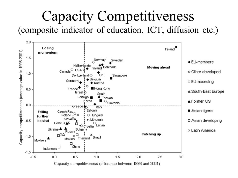 Capacity Competitiveness (composite indicator of education, ICT, diffusion etc.)
