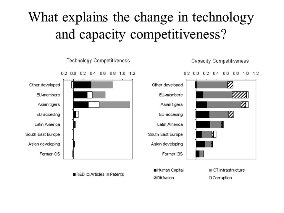 What explains the change in technology and capacity competitiveness?
