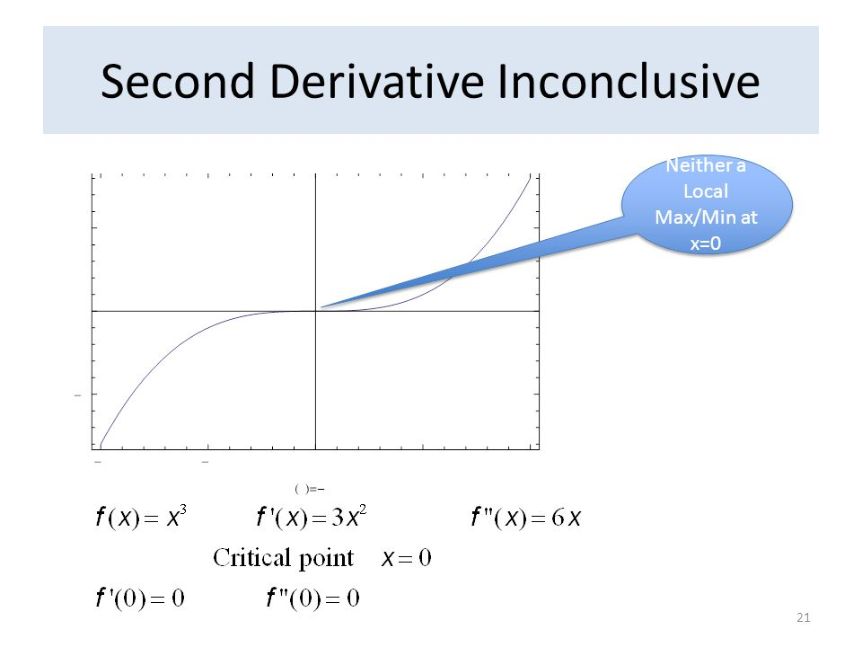 Second Derivative Inconclusive Neither a Local Max/Min at x=0 21