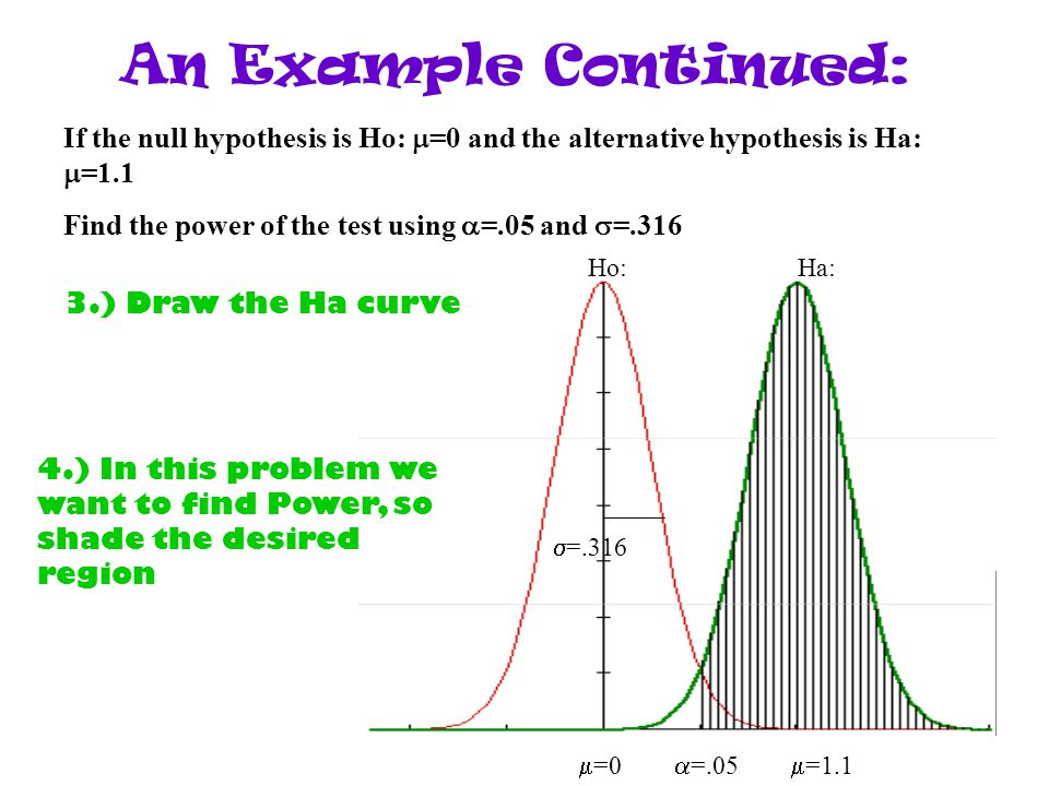  =0  =.05  =1.1  =.316 Ho:Ha: An Example Continued: If the null hypothesis is Ho:  =0 and the alternative hypothesis is Ha:  =1.1 Find the power