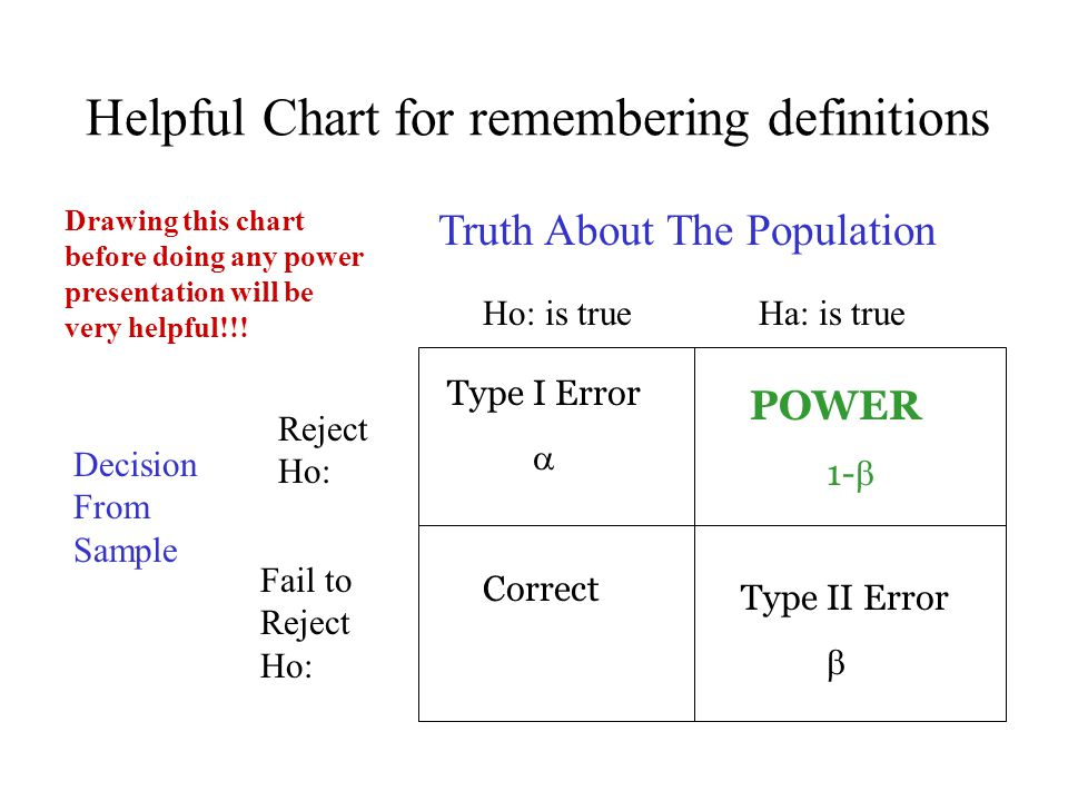 Helpful Chart for remembering definitions Truth About The Population Decision From Sample Ho: is true Ha: is true Type I Error  POWER 1-  Type II Er