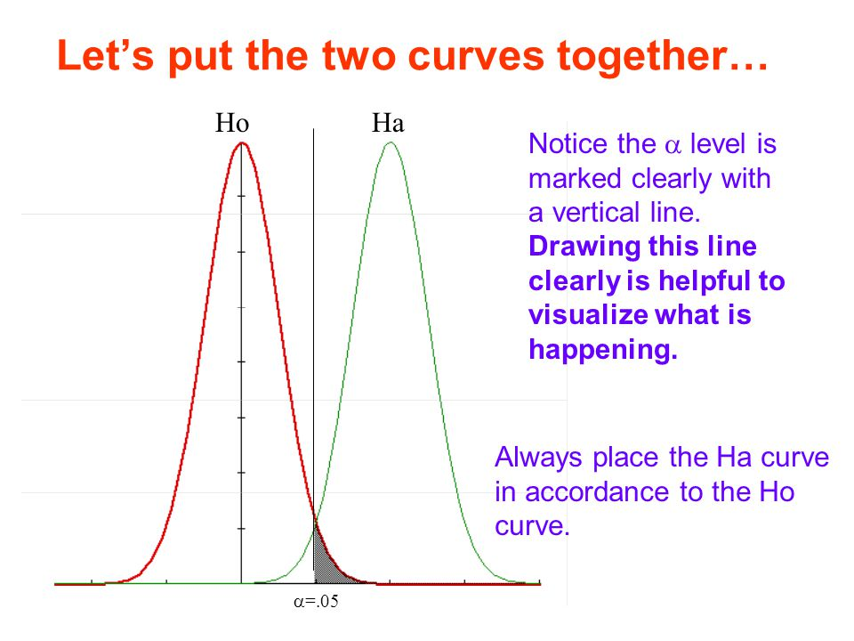 HoHa  =.05 Let's put the two curves together… Notice the  level is marked clearly with a vertical line. Drawing this line clearly is helpful to visu