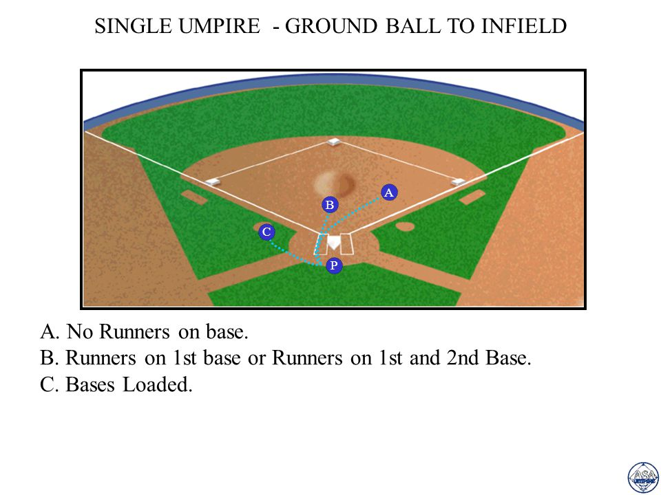 SINGLE UMPIRE - GROUND BALL TO INFIELD A A. No Runners on base. B. Runners on 1st base or Runners on 1st and 2nd Base. C. Bases Loaded. P B C