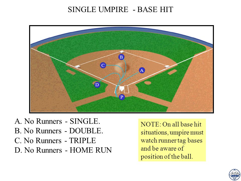 SINGLE UMPIRE - BASE HIT A A. No Runners - SINGLE. B. No Runners - DOUBLE. C. No Runners - TRIPLE D. No Runners - HOME RUN P B D C NOTE: On all base h