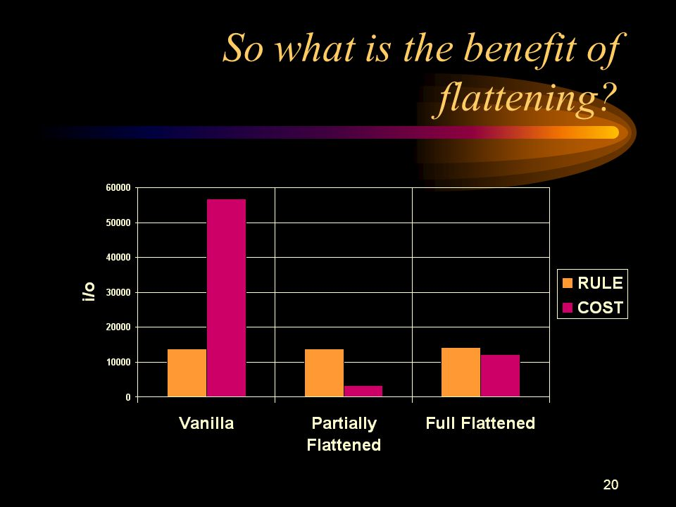 19 So what is the benefit of flattening? Depends upon the conditions –WHERE EMPLID = '1234' slightly worse –WHERE EMPLID like '1234%' no difference –W