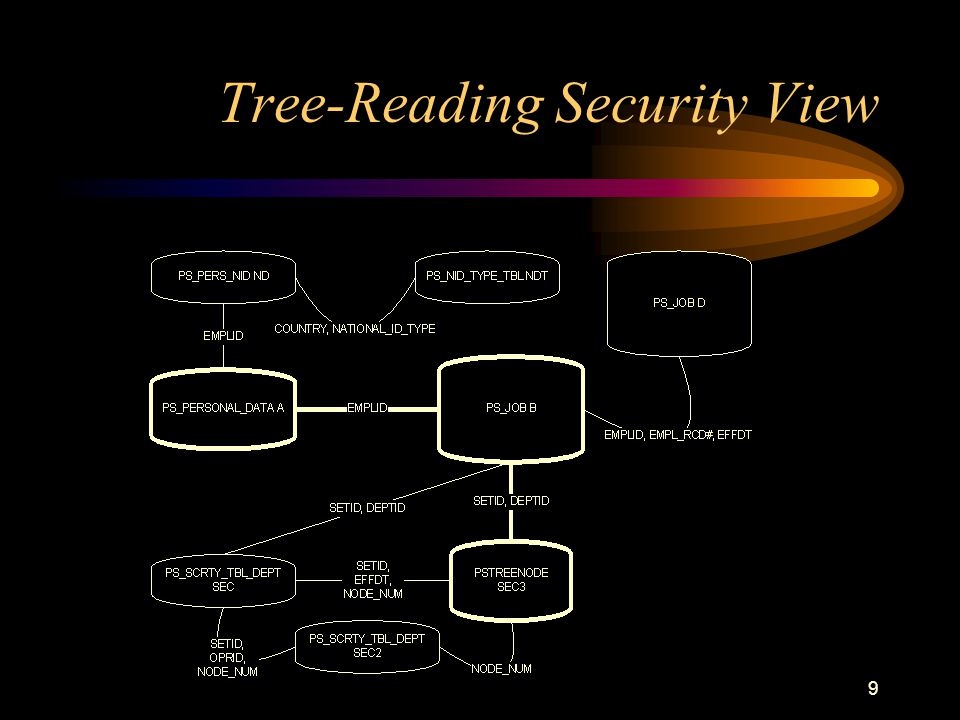 9 Tree-Reading Security View