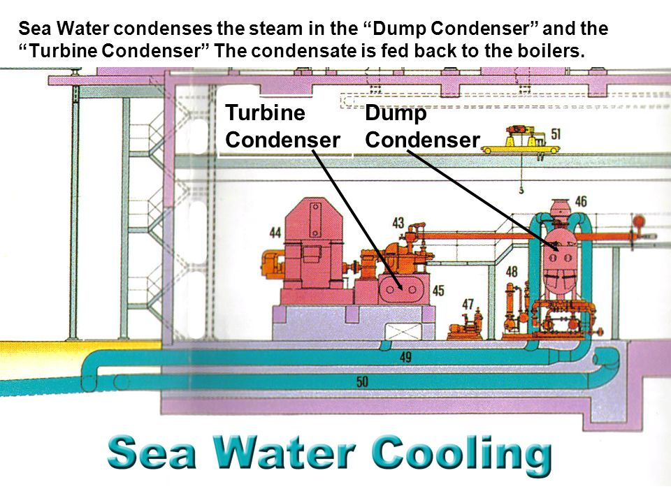 Sea Water condenses the steam in the Dump Condenser and the Turbine Condenser The condensate is fed back to the boilers.