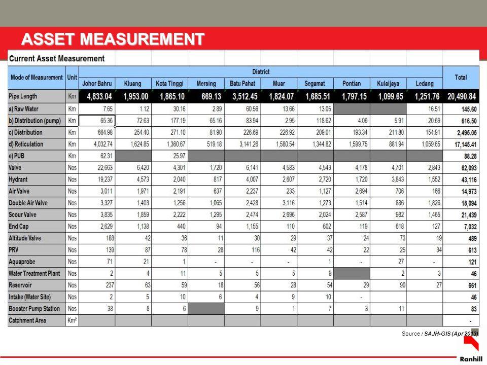 ASSET MEASUREMENT Source : SAJH-GIS (Apr 2013)