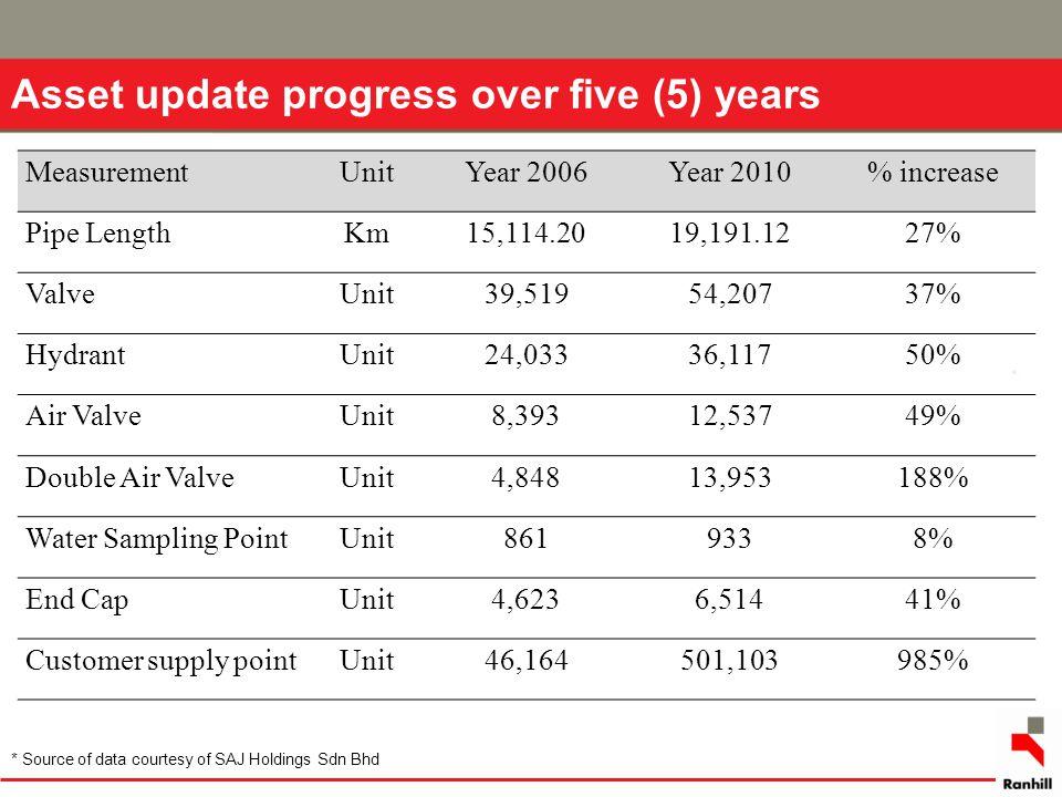 MeasurementUnitYear 2006Year 2010% increase Pipe LengthKm15,114.2019,191.1227% ValveUnit39,51954,20737% HydrantUnit24,03336,11750% Air ValveUnit8,3931