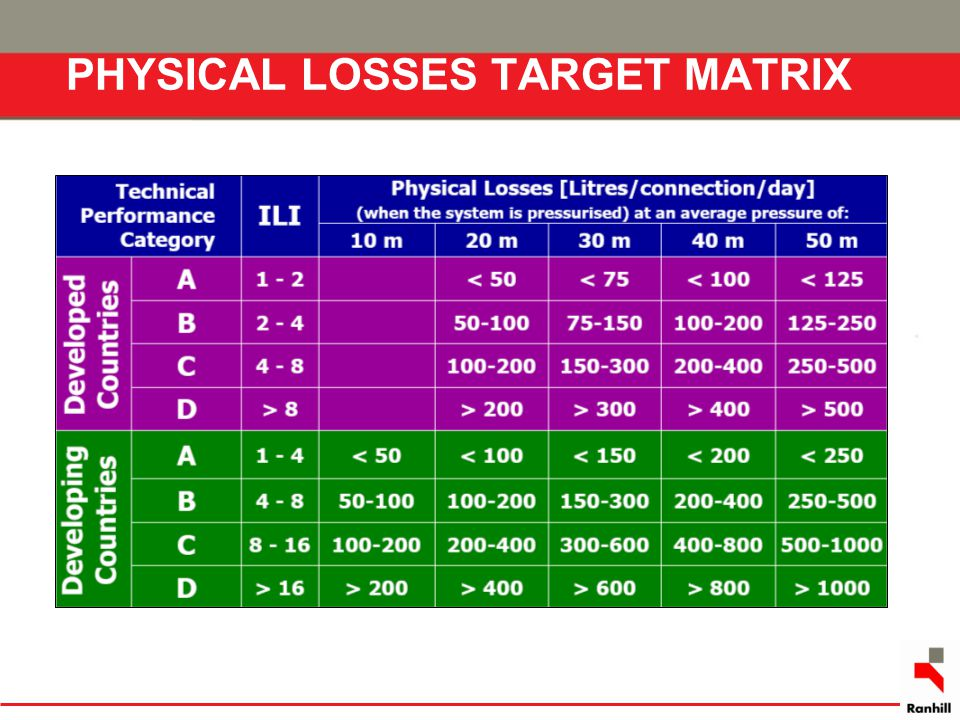 PHYSICAL LOSSES TARGET MATRIX