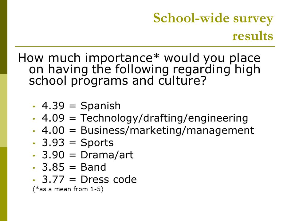 School-wide survey results How much importance* would you place on having the following regarding high school programs and culture.