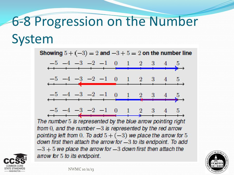 6-8 Progression on the Number System NWMC 10/11/1330
