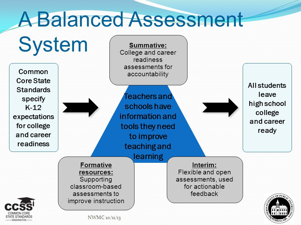 A Balanced Assessment System Page 63 Common Core State Standards specify K-12 expectations for college and career readiness All students leave high sc