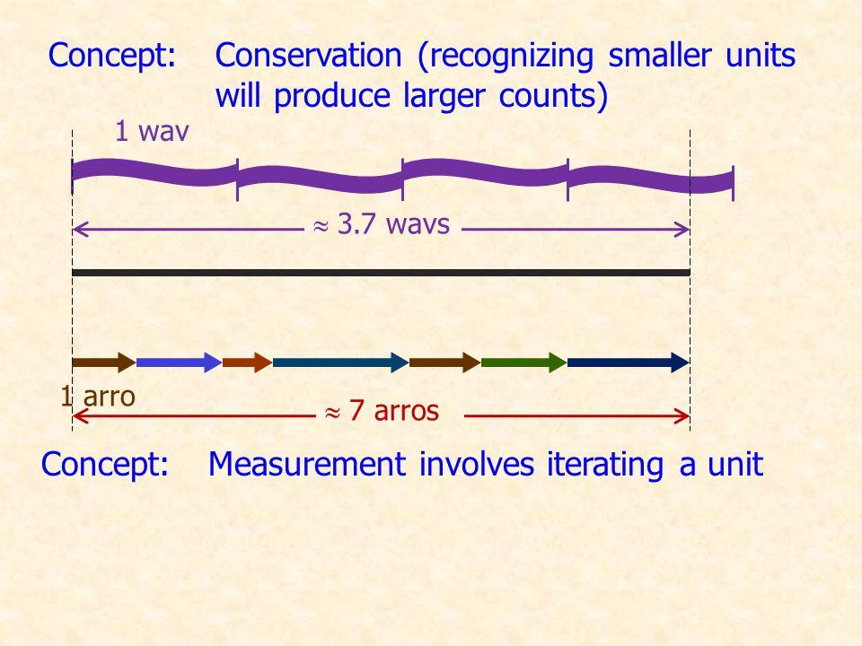 True or False: As we increase the perimeter of a rectangle, the area increases.