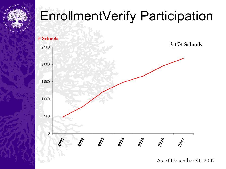 EnrollmentVerify Participation # Schools 2,174 Schools As of December 31, 2007
