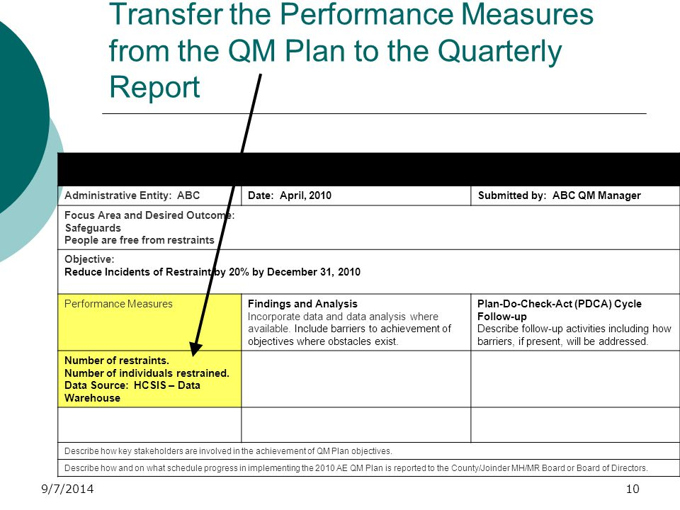 9/7/2014 Transfer the Performance Measures from the QM Plan to the Quarterly Report Administrative Entity QM Quarterly Report Review and analysis of progress made to date to achieve Annual QM Plan objectives.