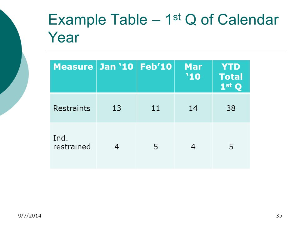 9/7/2014 Example Table – 1 st Q of Calendar Year MeasureJan '10Feb'10Mar '10 YTD Total 1 st Q Restraints Ind.
