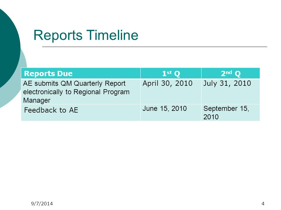9/7/2014 Reports Timeline Reports Due1 st Q2 nd Q AE submits QM Quarterly Report electronically to Regional Program Manager April 30, 2010July 31, 2010 Feedback to AE June 15, 2010September 15, 2010 4