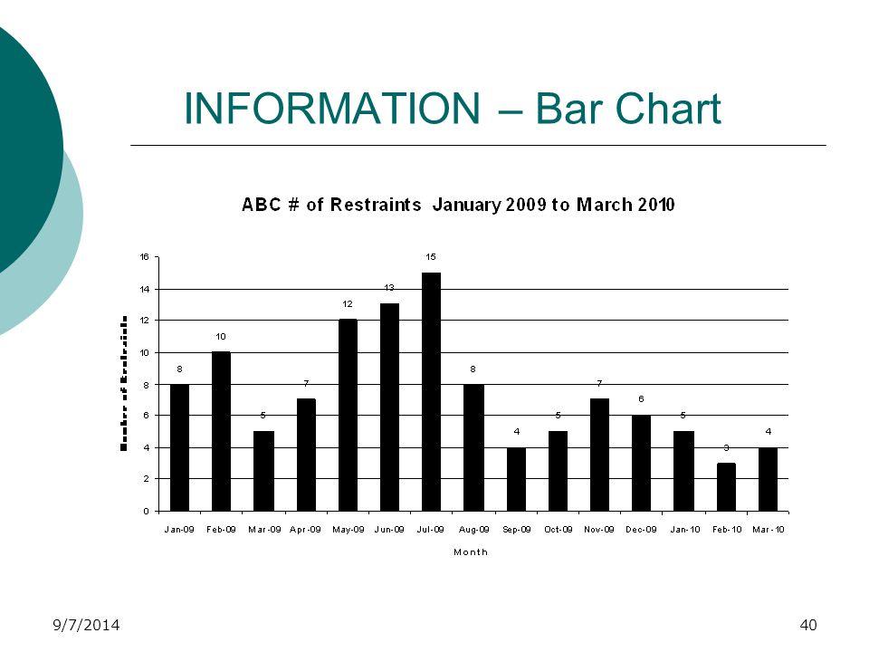 9/7/2014 INFORMATION – Bar Chart 40