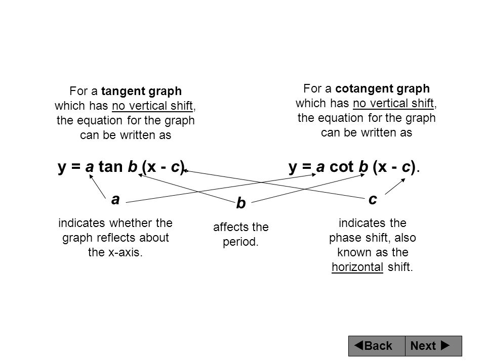 Next  Back y = a tan b (x - c). For a tangent graph which has no vertical shift, the equation for the graph can be written as For a cotangent graph