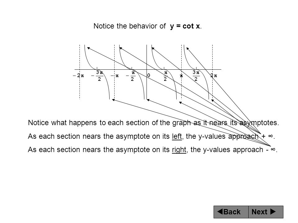 Next  Back Notice what happens to each section of the graph as it nears its asymptotes. As each section nears the asymptote on its left, the y-value