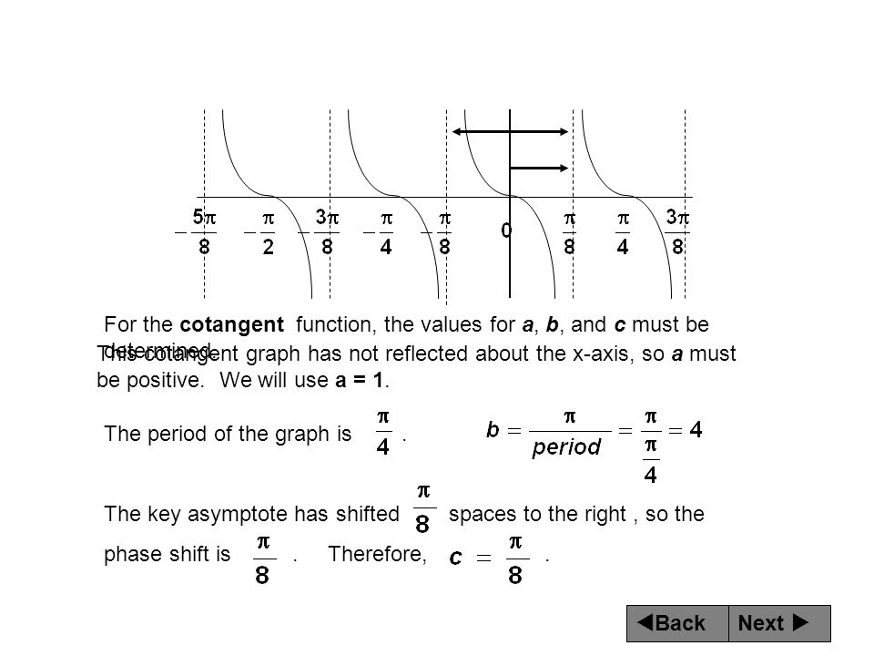 Next  Back For the cotangent function, the values for a, b, and c must be determined. This cotangent graph has not reflected about the x-axis, so a