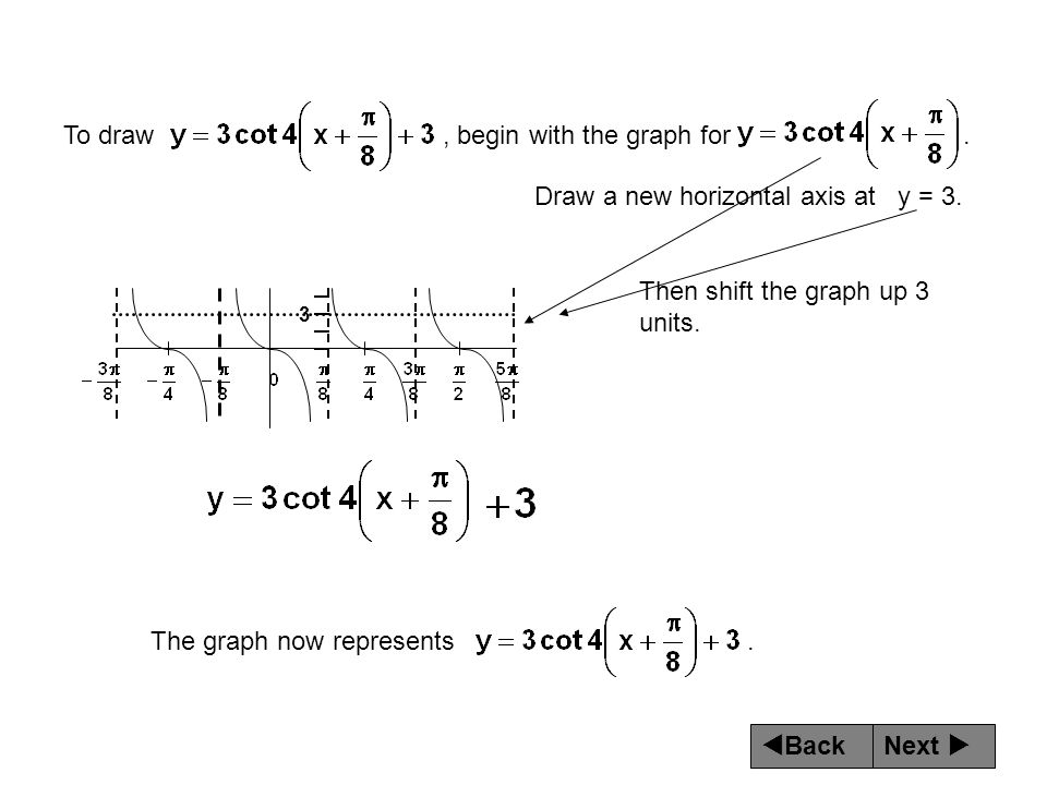 Next  Back To draw, begin with the graph for. Draw a new horizontal axis at y = 3. Then shift the graph up 3 units. 3 The graph now represents.