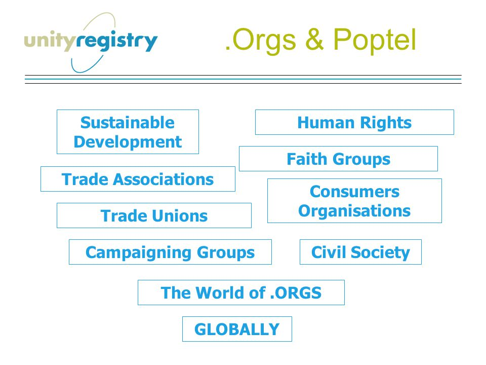 Sustainable Development Human Rights Trade Unions Consumers Organisations Campaigning GroupsCivil Society The World of.ORGS GLOBALLY Faith Groups Trad