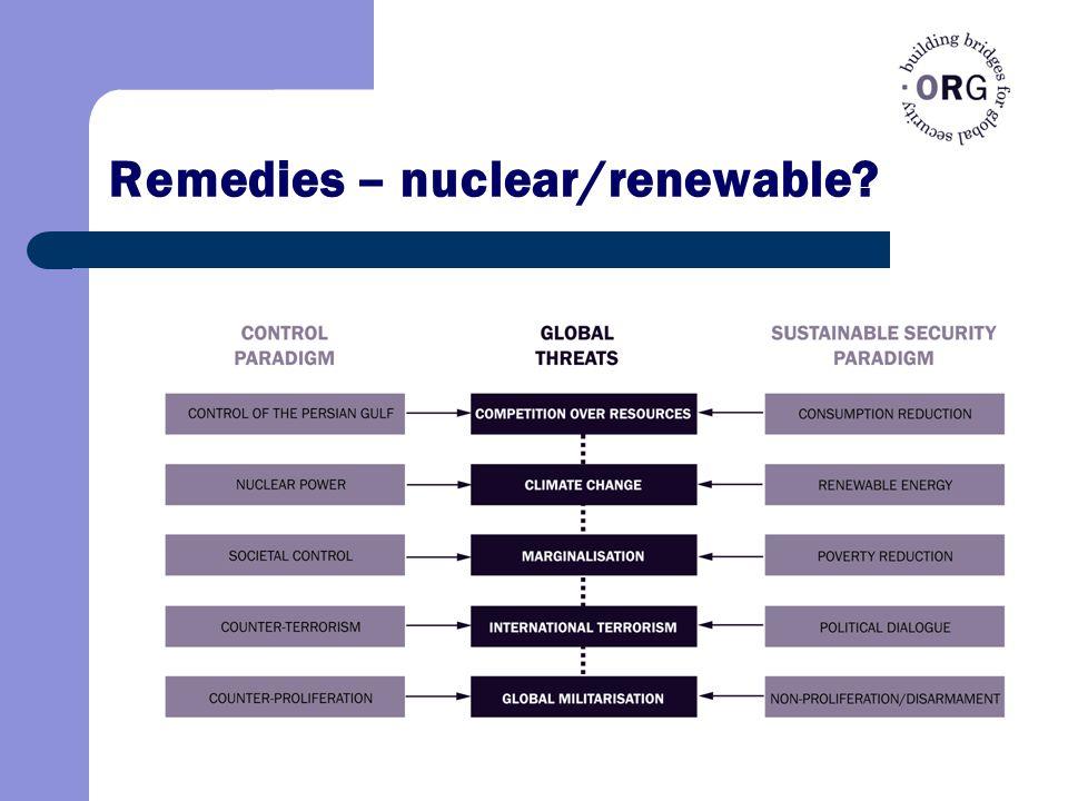 Remedies – nuclear/renewable?