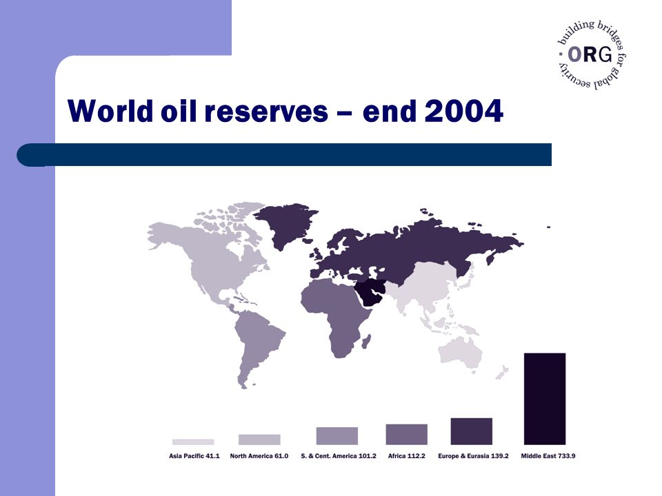 World oil reserves – end 2004
