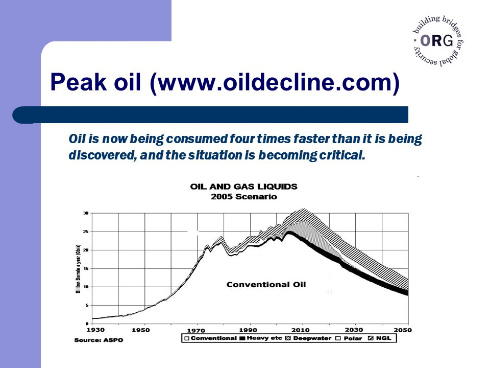 Peak oil (www.oildecline.com) Oil is now being consumed four times faster than it is being discovered, and the situation is becoming critical.