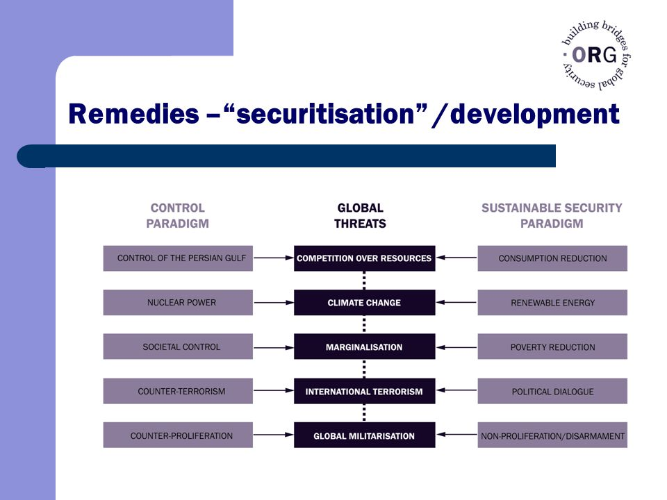 Remedies – securitisation /development