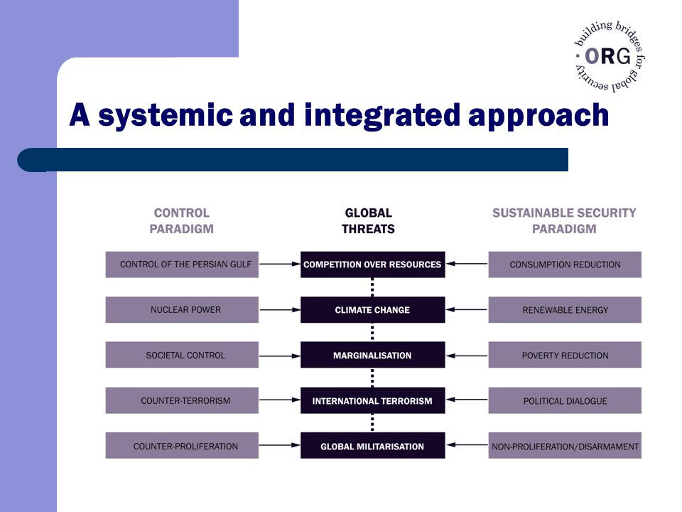 A systemic and integrated approach