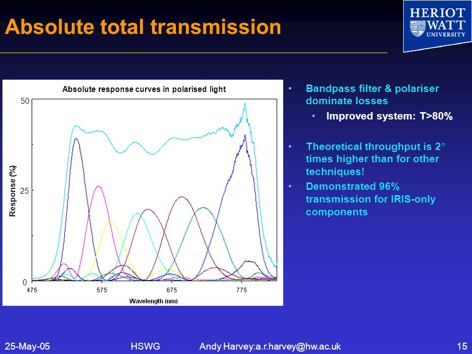 HSWG Andy Harvey:a.r.harvey@hw.ac.uk25-May-0515 Absolute total transmission Bandpass filter & polariser dominate losses Improved system: T>80% Theoretical throughput is 2 n times higher than for other techniques.