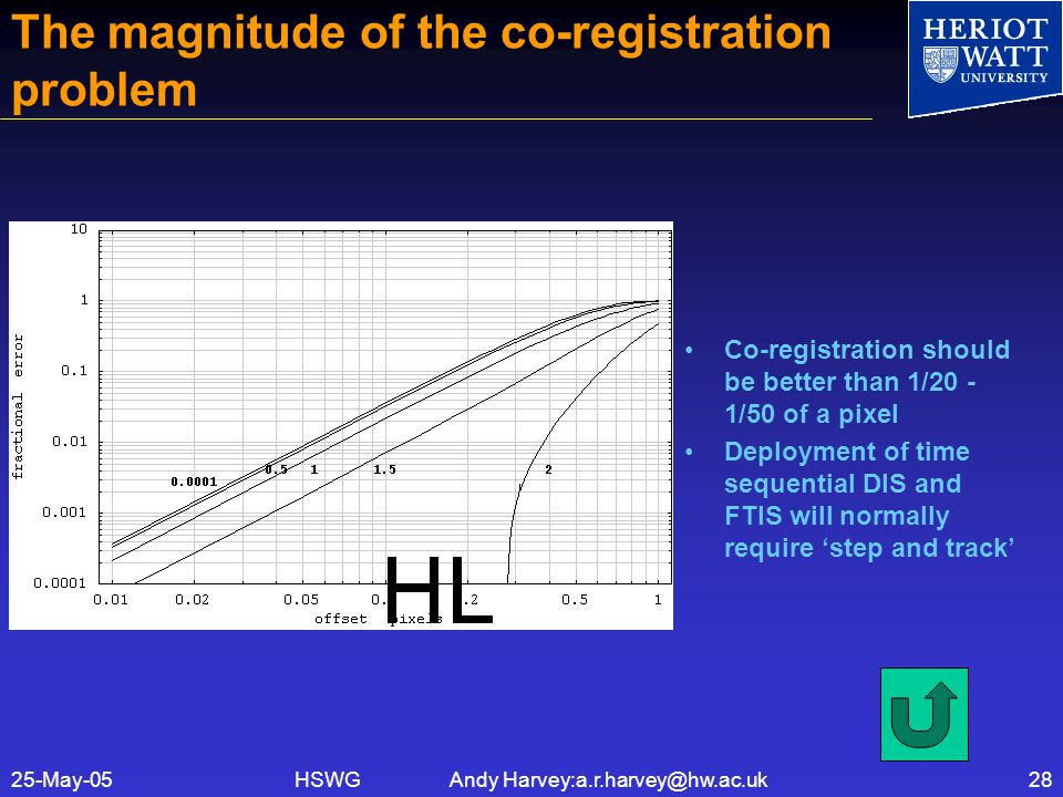 HSWG Andy Harvey:a.r.harvey@hw.ac.uk25-May-0528 The magnitude of the co-registration problem Co-registration should be better than 1/20 - 1/50 of a pixel Deployment of time sequential DIS and FTIS will normally require 'step and track'