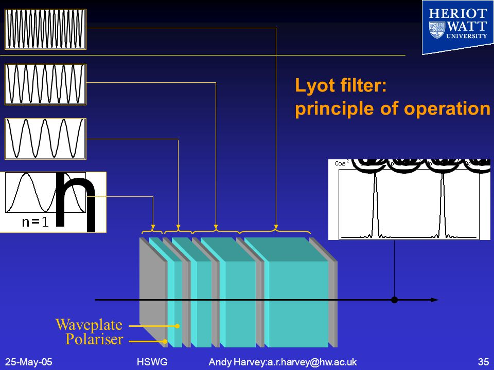 HSWG Andy Harvey:a.r.harvey@hw.ac.uk25-May-0535 Lyot filter: principle of operation Polariser Waveplate
