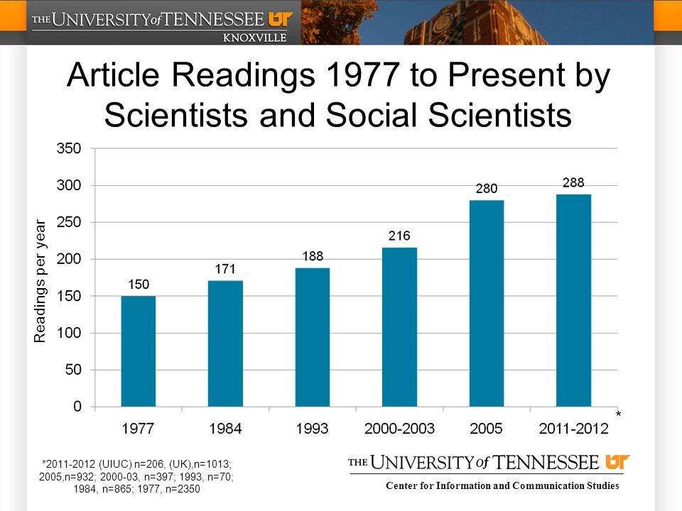 Center for Information and Communication Studies Article Readings 1977 to Present by Scientists and Social Scientists * *2011-2012 (UIUC) n=206, (UK),n=1013; 2005,n=932; 2000-03, n=397; 1993, n=70; 1984, n=865; 1977, n=2350 Readings per year