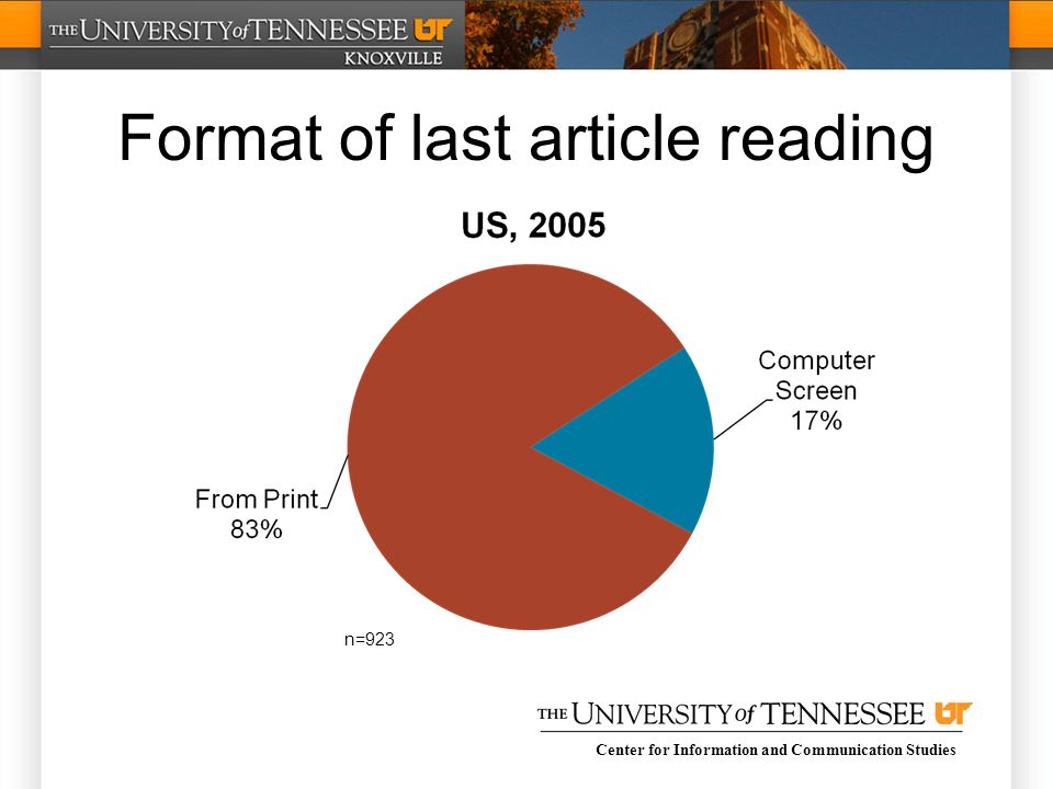 Center for Information and Communication Studies Format of last article reading n=923