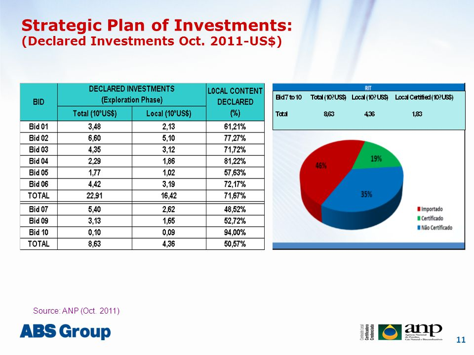 11 Strategic Plan of Investments: (Declared Investments Oct. 2011-US$) Source: ANP (Oct. 2011)