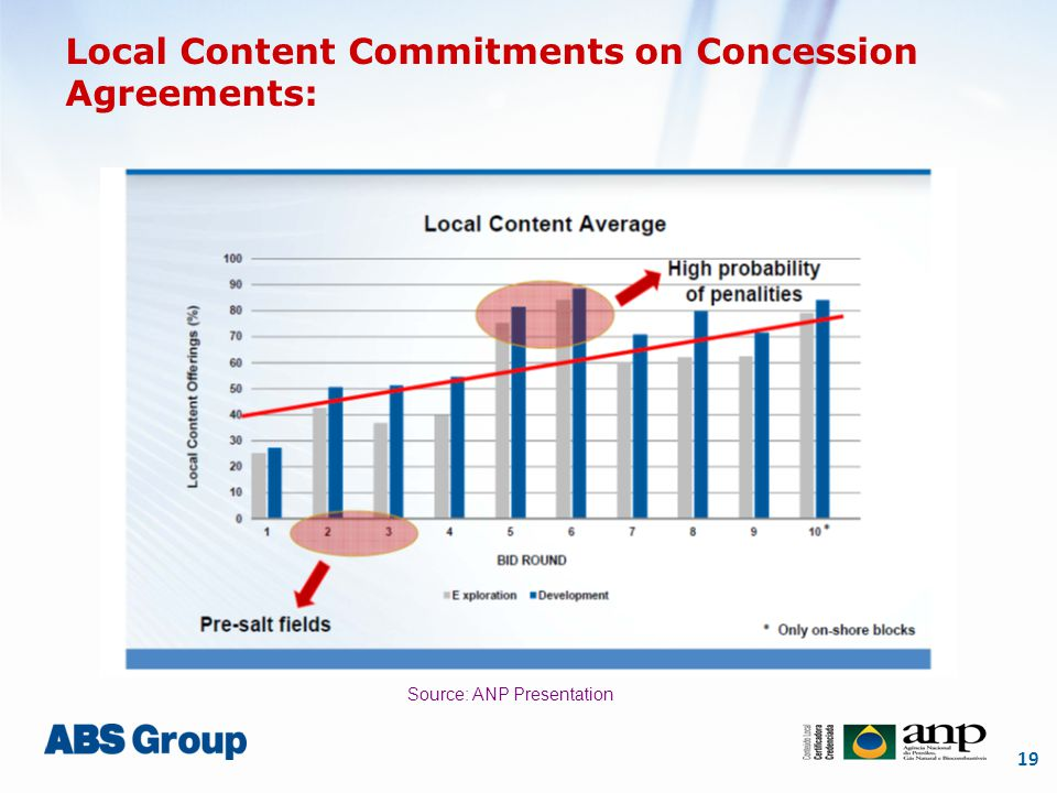 19 Local Content Commitments on Concession Agreements: Source: ANP Presentation
