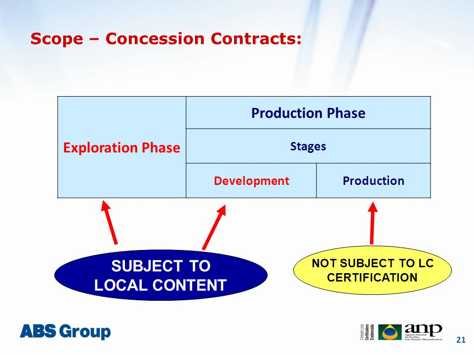 21 Scope – Concession Contracts: Exploration Phase Production Phase Stages DevelopmentProduction SUBJECT TO LOCAL CONTENT NOT SUBJECT TO LC CERTIFICATION